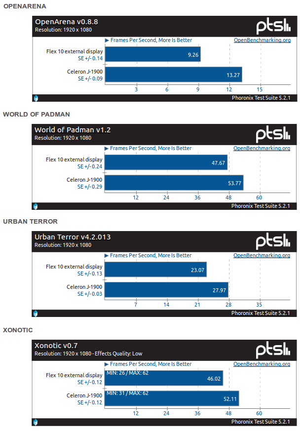 Gaming benchmarks for N2810 and J1900