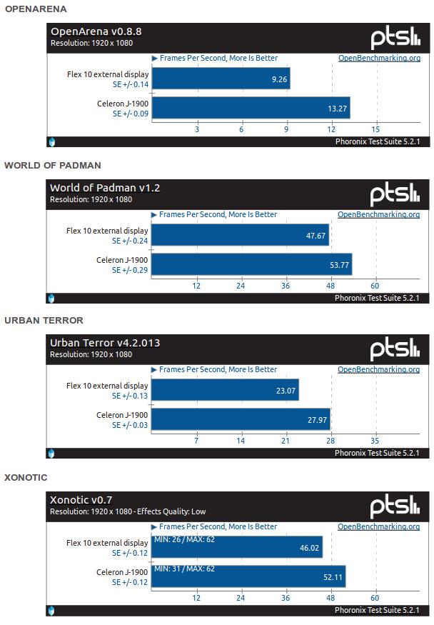 Benchmarki gier pod Lenovo Flex 10 i Celeron J1900