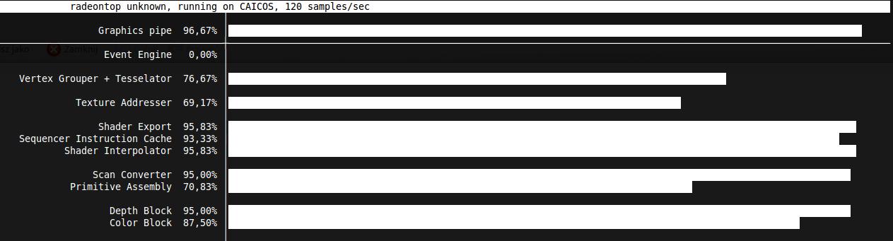 radeontop output during benchmarks