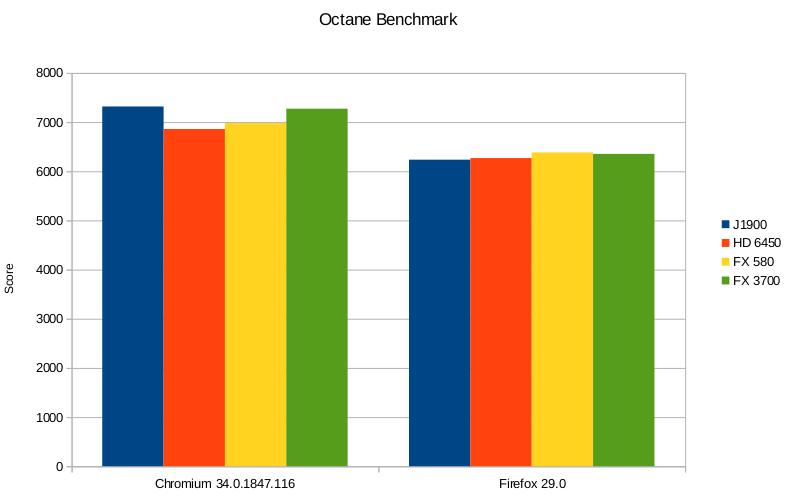 Octane benchmarks