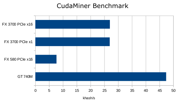 Benchmark CudaMiner