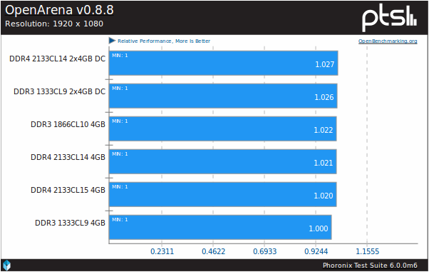 RkBlog :: Testing DDR3 and DDR4 RAM performance on Linux