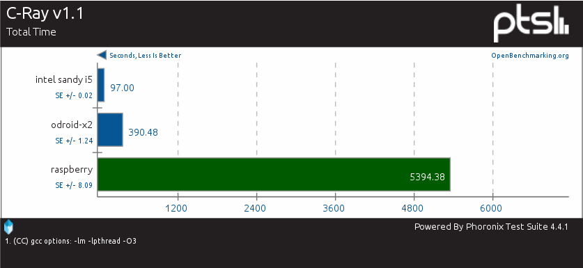 RkBlog :: Benchmarking Raspberry Pi performance