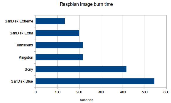 Czas wypalania obrazu na karcie SD