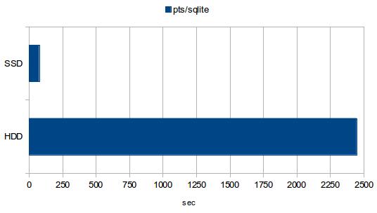 SQLite INSERTs test. Less - better