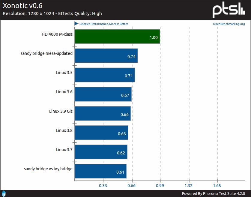 Benchmark FPS dla gry Xonotic z udziałem różnych procesorów