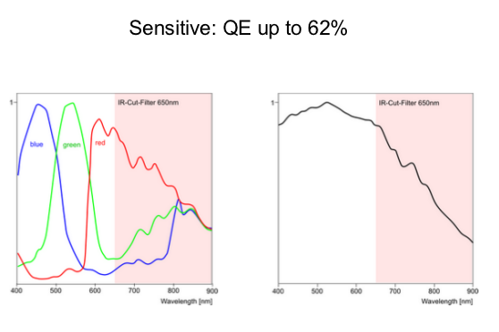 QE chart from IDS Imaging PDF