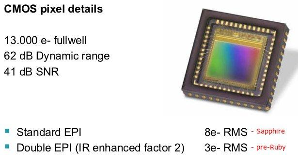 Read noise by Sapphire and pre-production Ruby sensor