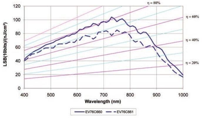 Sprawność kwantowa matrycy EV76C660
