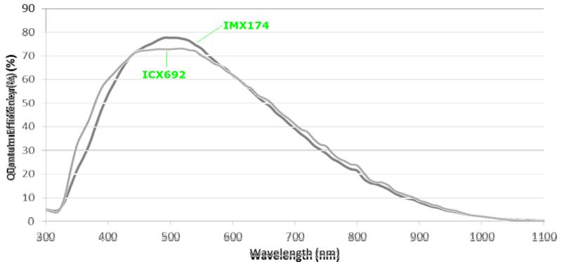 Quantum efficiency of IMX174
