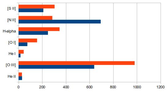 Intensywność pasm emisyjnych w filamentach mgławicy Kraba
