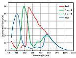 ASX340 quantum efficiency