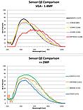 QE matryc CMOS i CCD