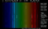 Emission lines in selected deep sky objects