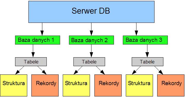 schemat_db