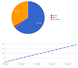 Chartkick charts with Google Charts backend