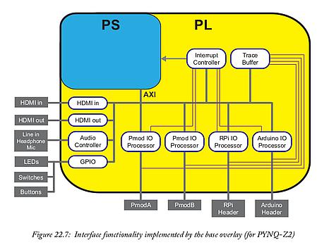 PYNQ-Z2 default overlay