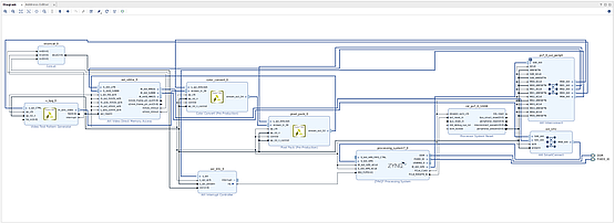 Block diagram of a custom HDMI processing overlay for PYNQ created in Vivado