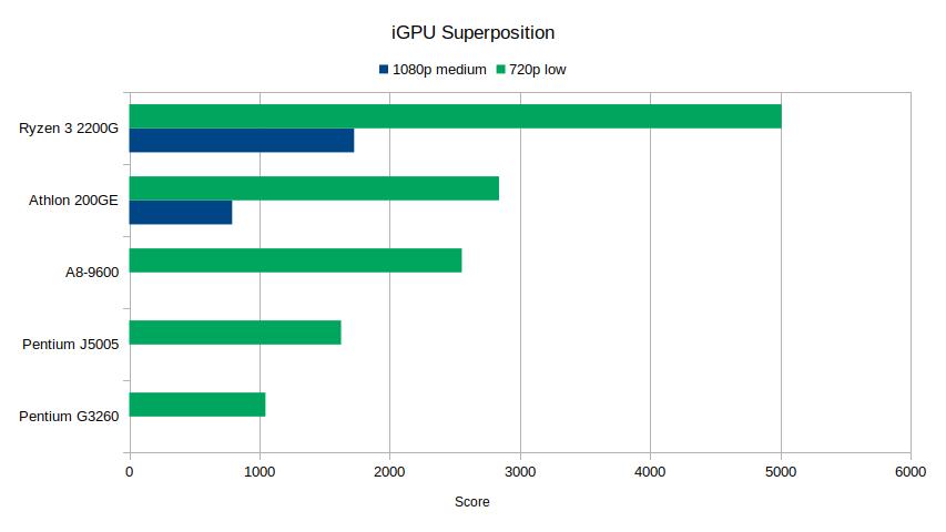 superposition_igpu