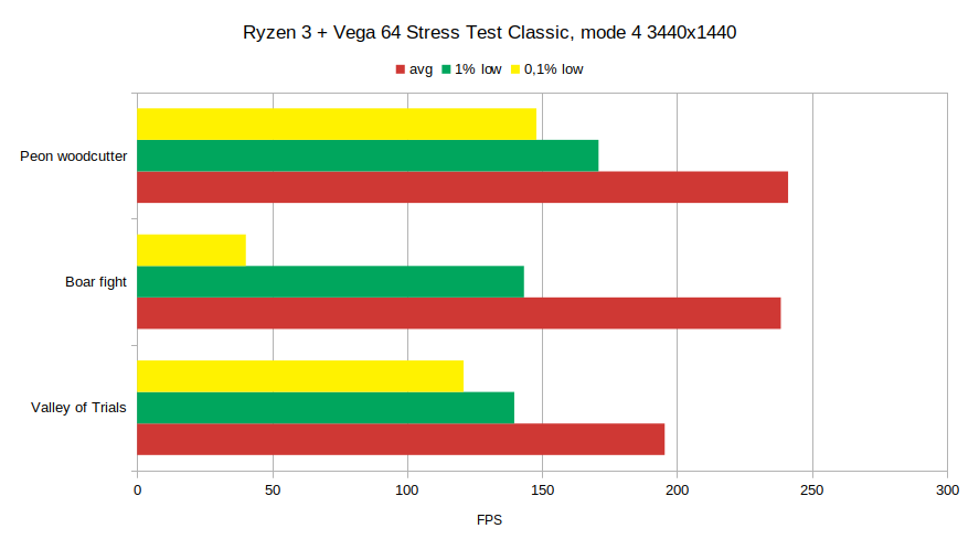 RkBlog :: Benchmarking and analyzing World of Warcraft performance
