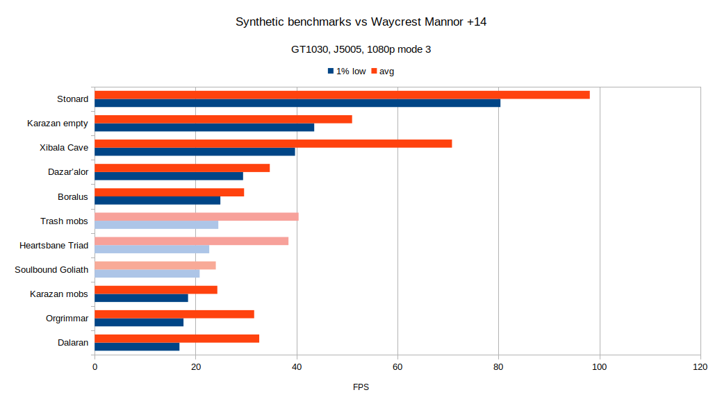 wow_synt_vs_organic